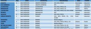 Estaciones para la medición de los índices de contaminación en Bilbao