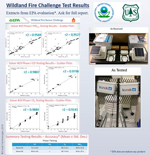 Sensores para medir la contaminación del aire por incendios forestales
