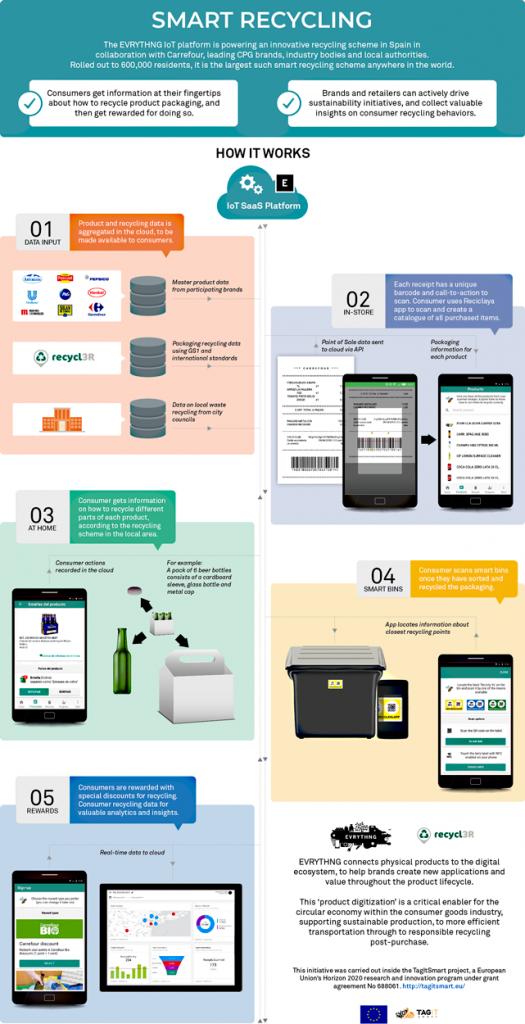 Recicla Ya, la app que te muestra cómo reciclar la basura