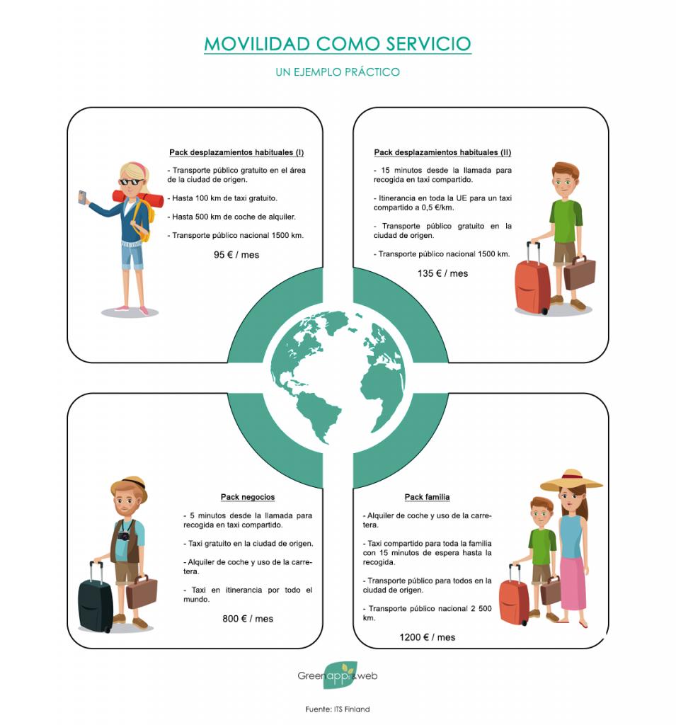Ejemplo práctico de una hipotética oferta de servicios de transporte bajo un esquema de movilidad como servicio (MaaS)